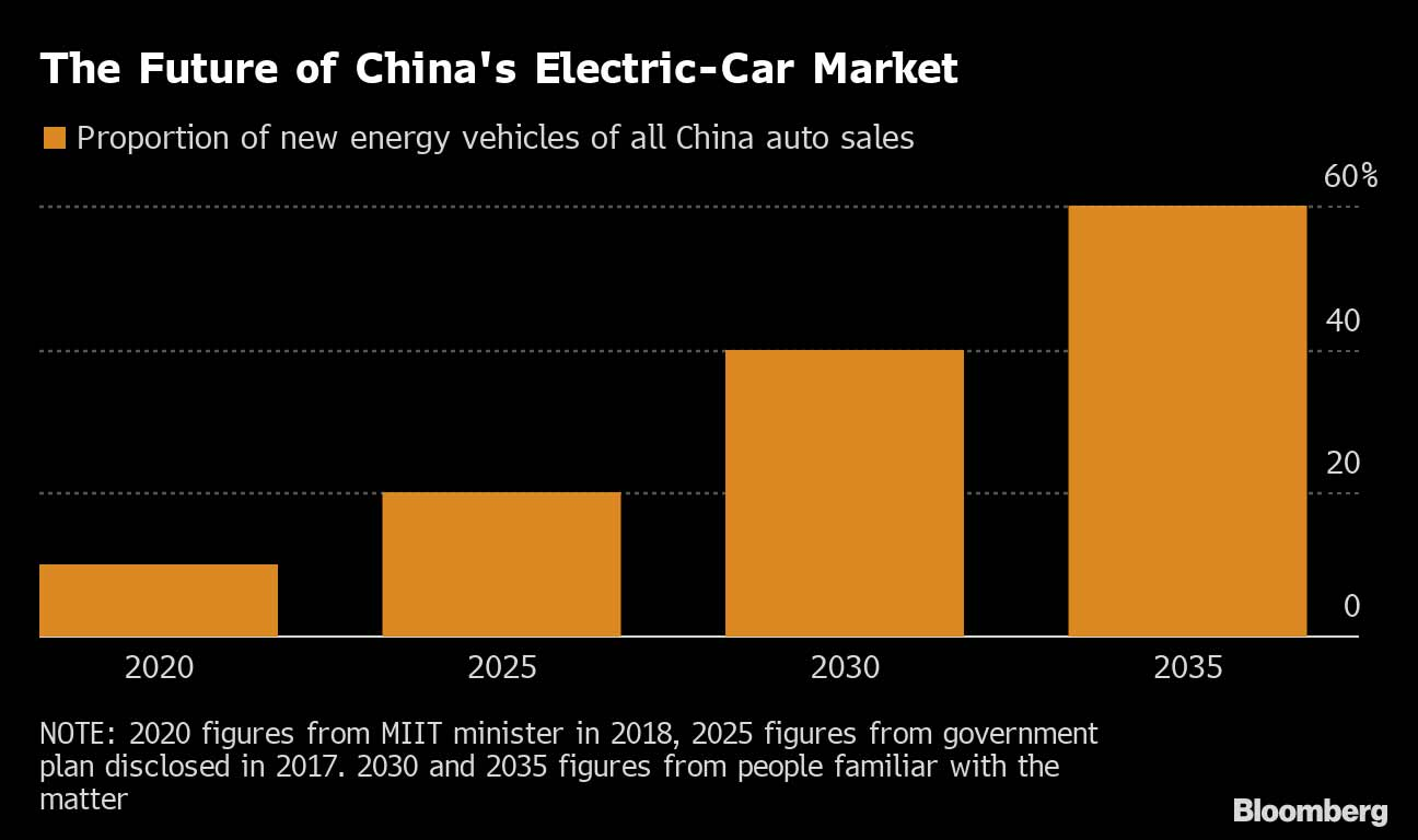 China Explores Ambitious Goal For Ev Sales By 2035