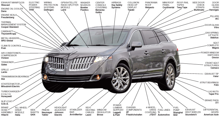 Suppliers to the 2010 Lincoln MKT