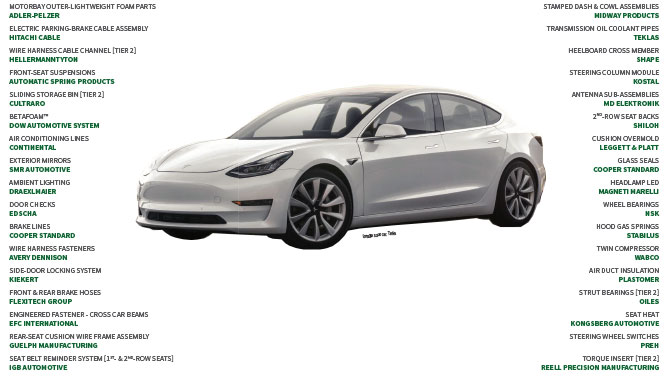 Suppliers To The 2018 Tesla Model 3