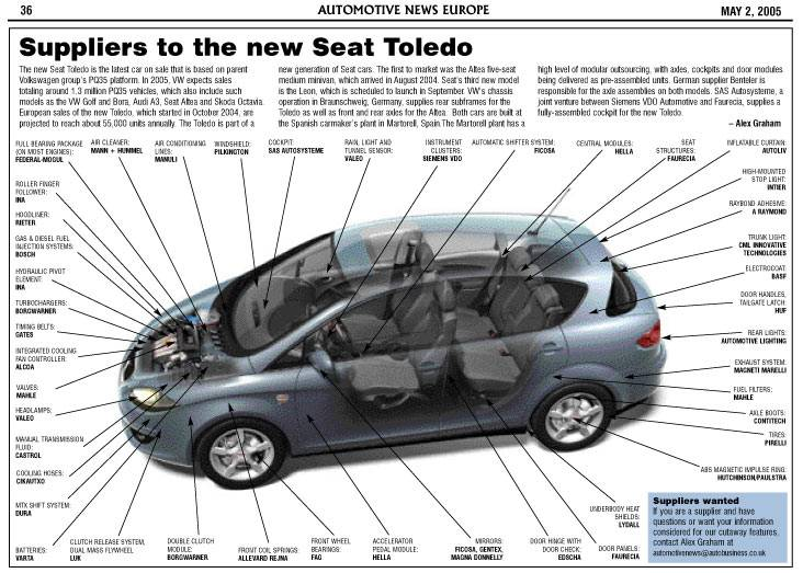 Suppliers to the new Seat Toledo