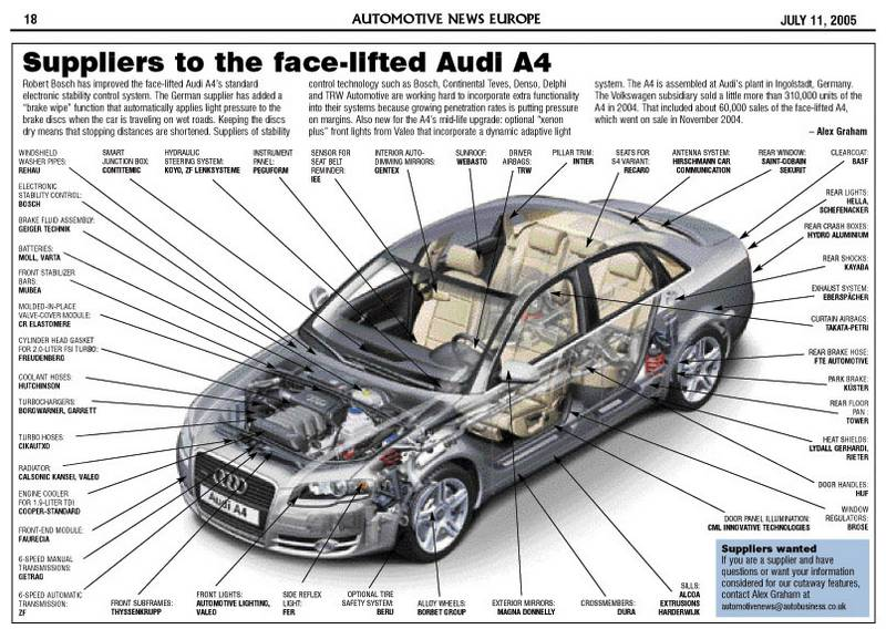 Suppliers to the face-lifted Audi A4