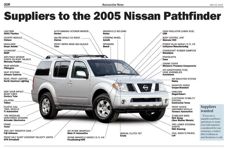 Suppliers to the 2005 Nissan Pathfinder