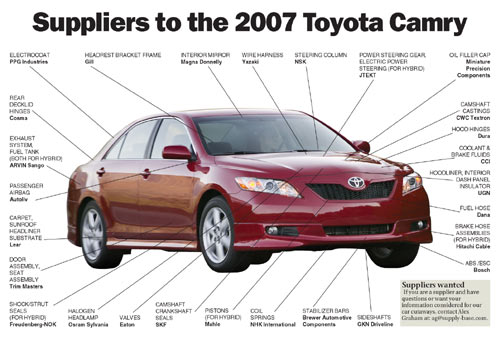 Suppliers To The 2007 Toyota Camry