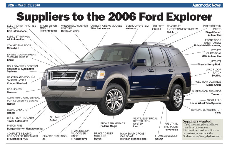 Suppliers To The 2006 Ford Explorer