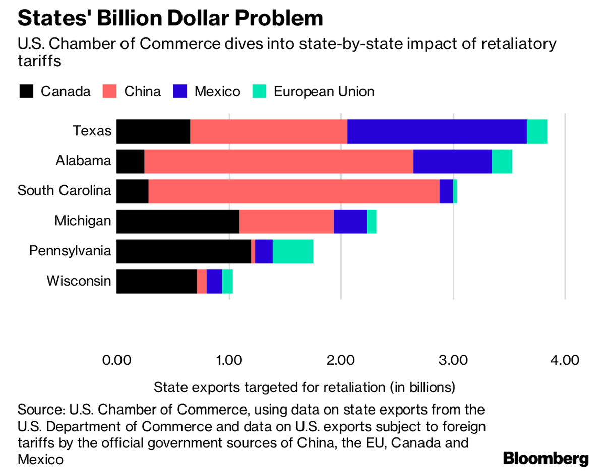 Chamber Of Commerce Maps Out States Most Vulnerable To Trump Tariffs