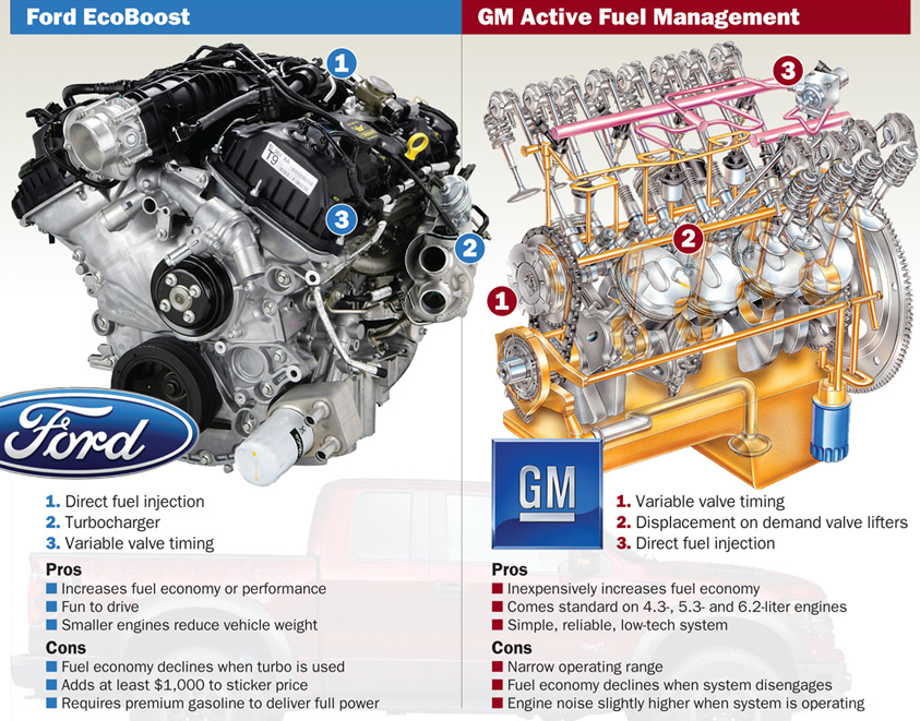 Ford EcoBoost vs  GM Active Fuel Management