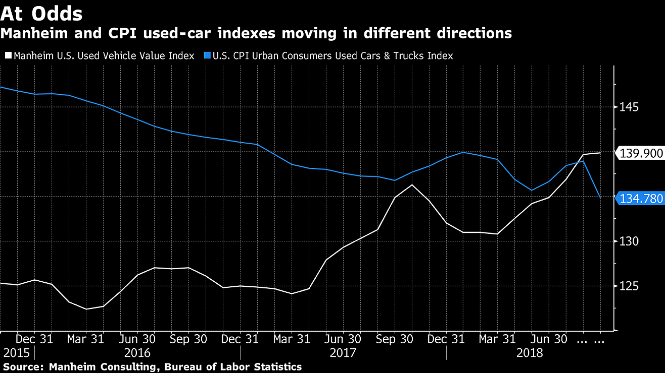 Used Vehicle Price Plunge In Cpi Contradicts Industry Data