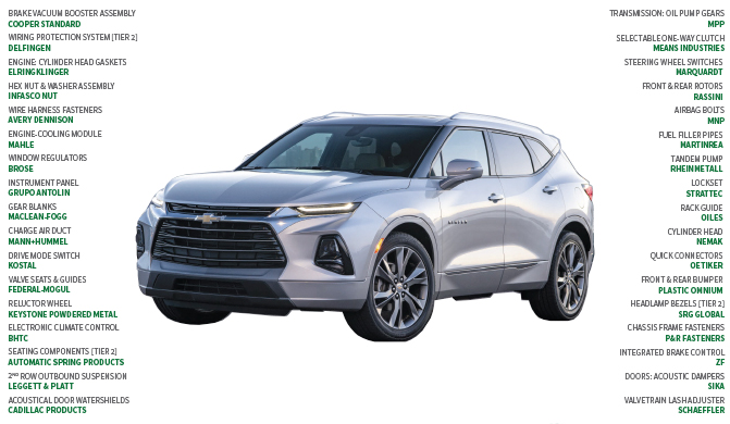 Suppliers To The 2019 Chevrolet Blazer