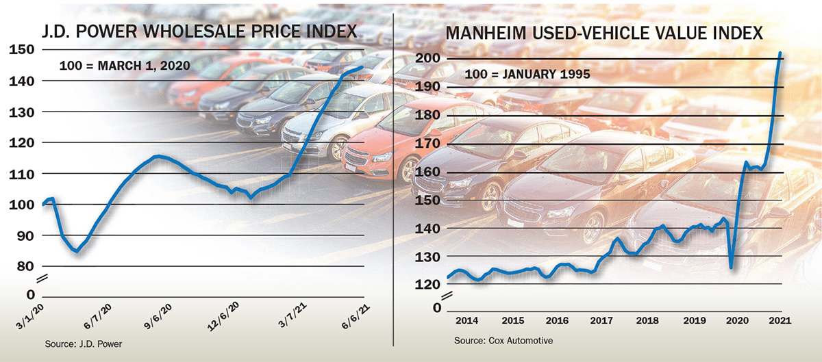 Used-car prices and values rise