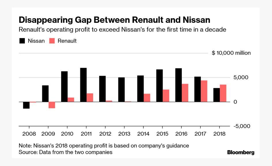6f8c5e0d7c Nissan Motor struggles to get profit back on track after arrest of ...