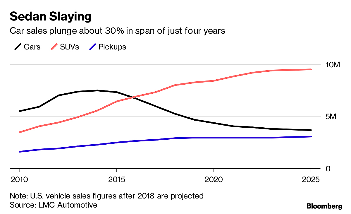 Car Source Detroit >> As Detroit Show Opens The Next Car Recession Has Already Begun