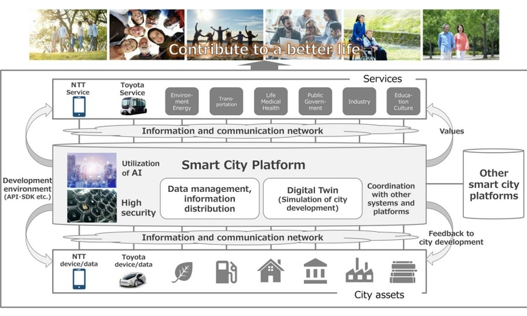 Toyota/NTT Smart City Platform