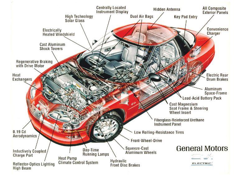 GM EV1 Cutaway