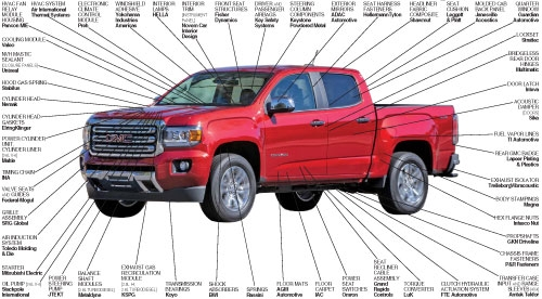 Suppliers to the 2016 GMC Canyon