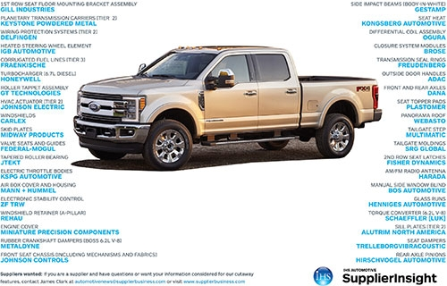 Suppliers to the 2017 Ford F-series Super Duty