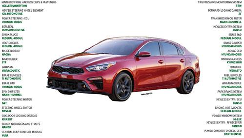 Suppliers to the 2019 Kia Forte