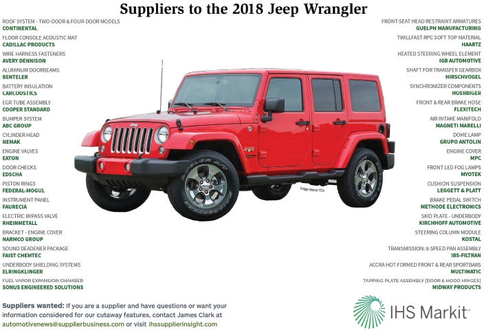 Suppliers to the 2018 Jeep Wranger