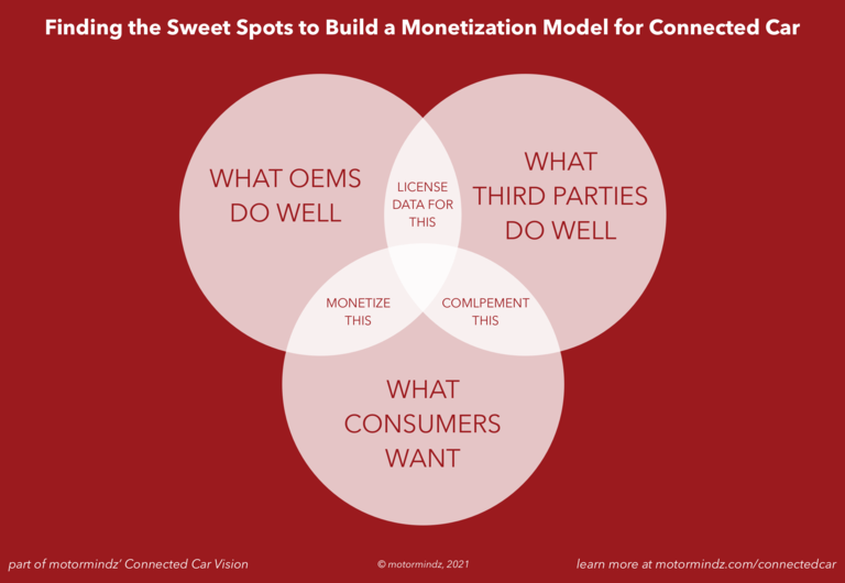 Finding the Sweet Spots to Build a Monetization Model for Connected Car