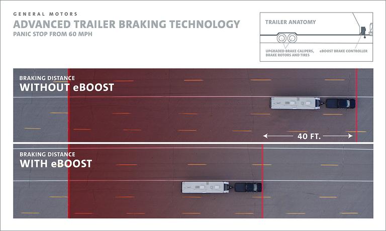 GM brakes