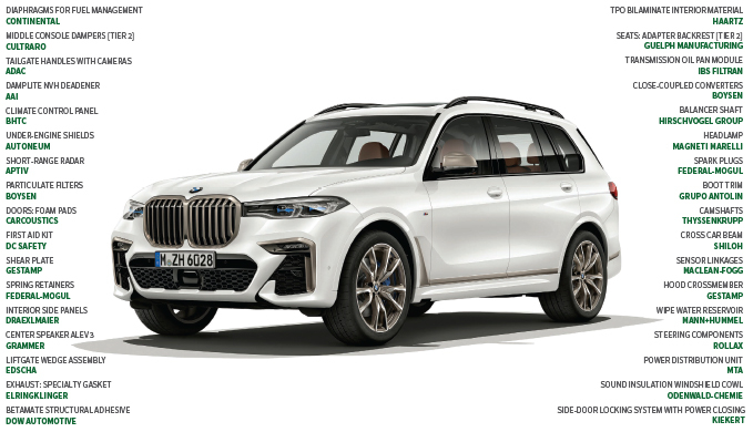 Suppliers to the 2019 BMW X7