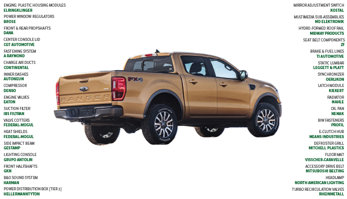 Suppliers to the 2019 Ford Ranger