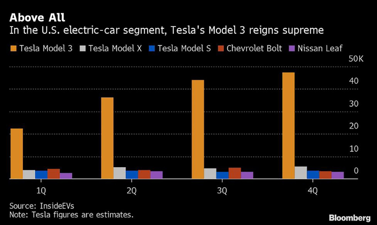 Tesla created demand for electric vehicles, but mostly for Tesla
