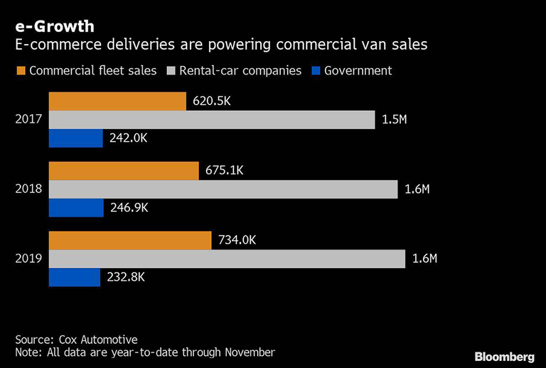 Amazon's van-buying spree delivers a gift to the auto industry