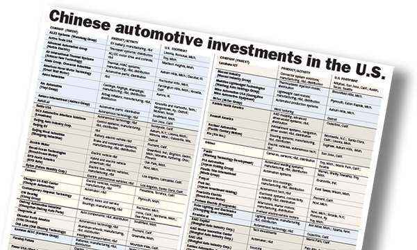 Chinese automotive investments in the U.S.
