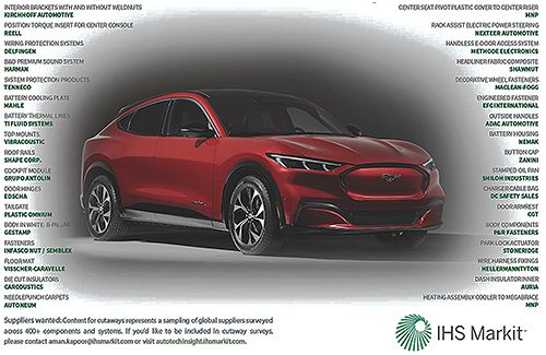 Suppliers to the 2021 Ford Mustang Mach-E