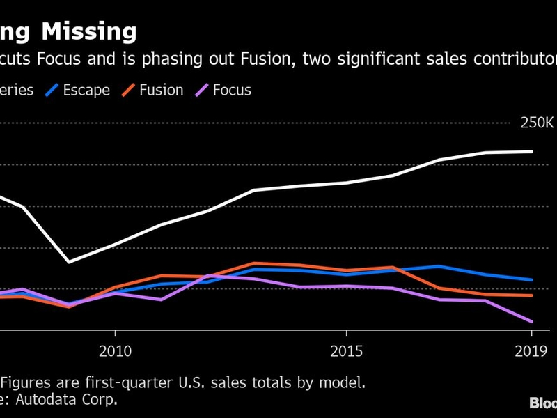 Ford's LaNeve: Fleet sales will level off from Q1