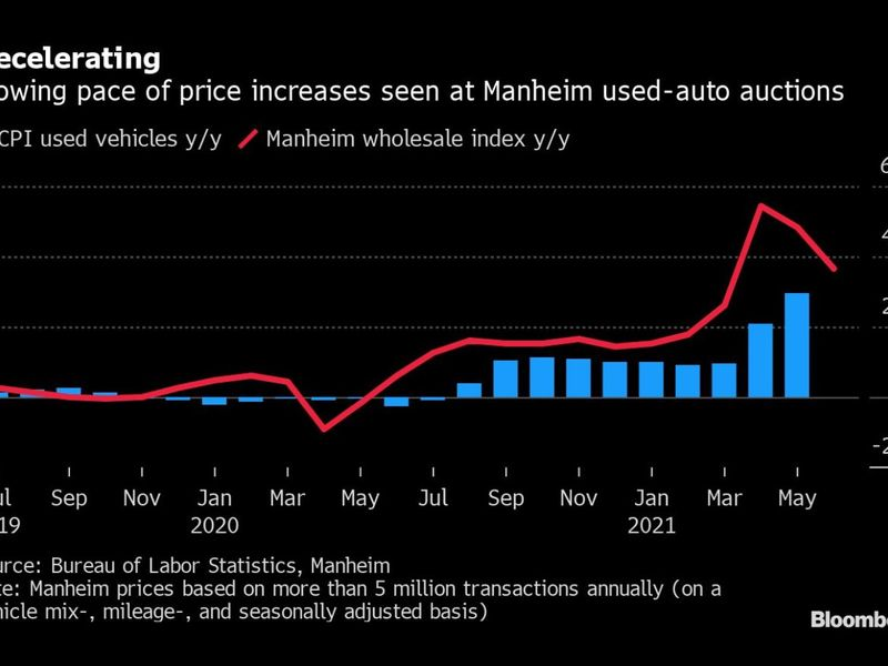 Used-vehicle prices poised for peak in U.S. after pandemic surge thumbnail