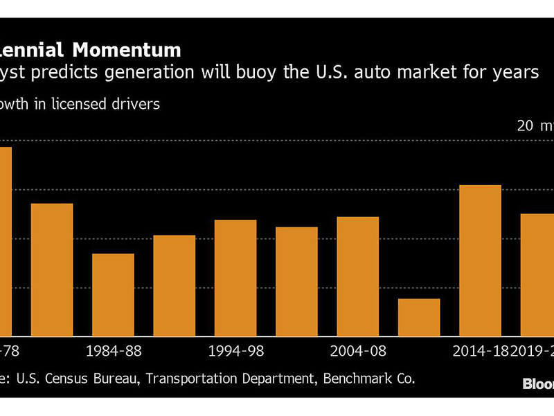 Millennials could end up being a boon to the U.S. auto market