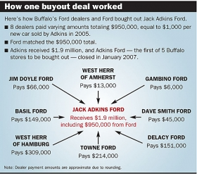 Ford's bold Buffalo experiment