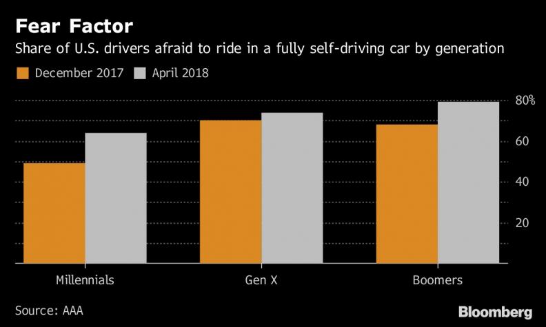 Fear of autonomous cars rises after high-profile fatalities