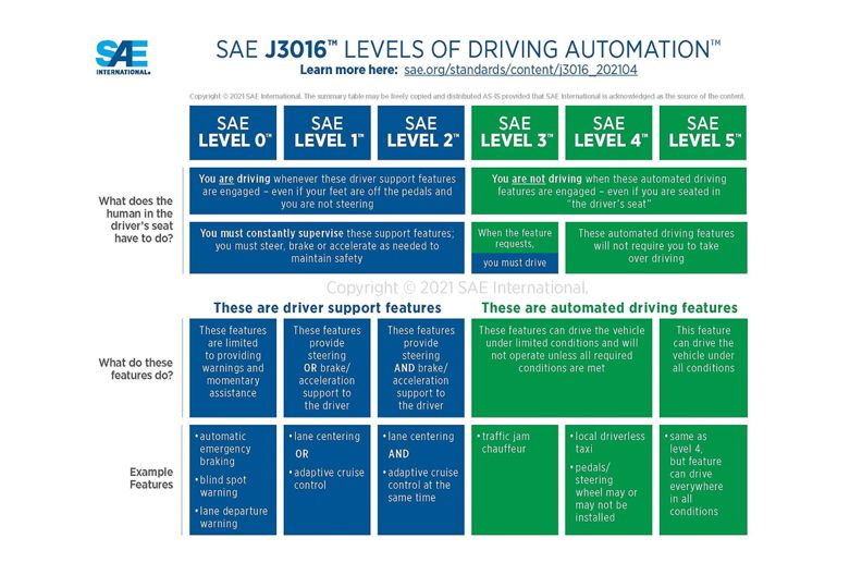 SAE refines levels of automation in push for system clarity
