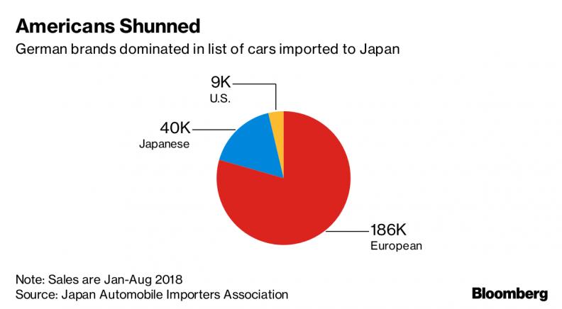 Buyers go missing as Trump seeks more U S  cars in Japan