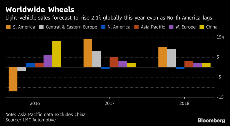Global Auto Sales Poised To Set Record In 2018
