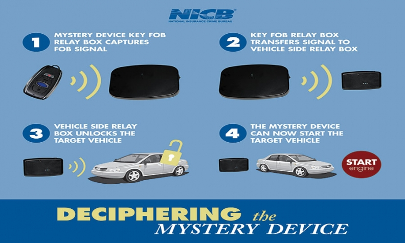 Mystery device' helps thieves steal cars with push-button