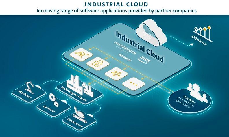 VW industrial cloud.jpg