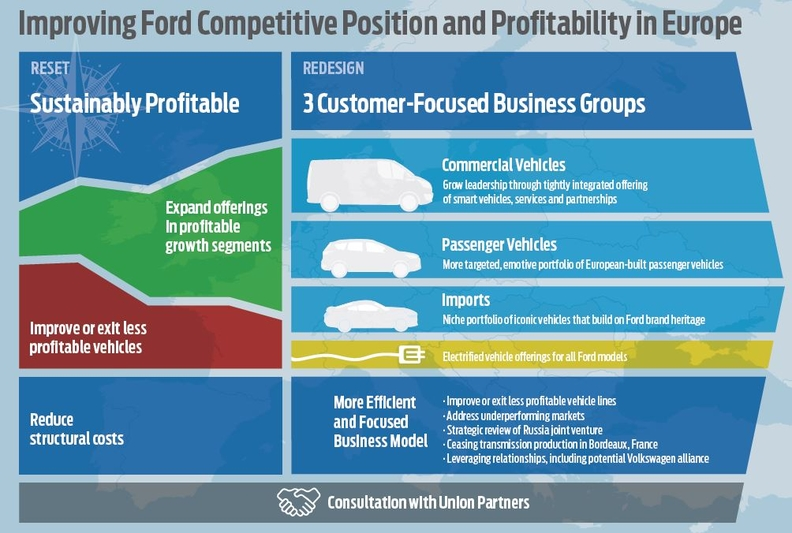 Ford plan