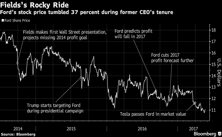 Fields could walk away from Ford with $57.5 million