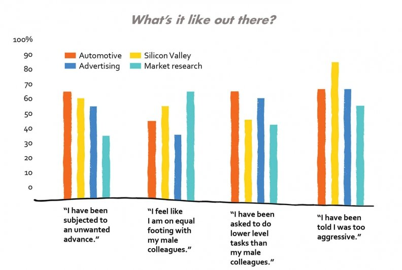 Survey finds persistent sexism in the auto industry